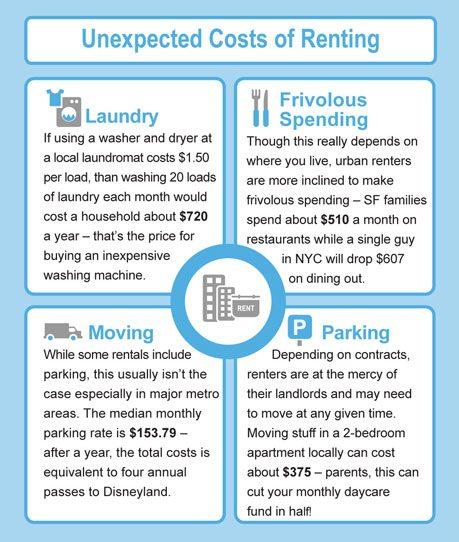 Hidden Costs of Renting