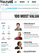 The 100 Most Valuable Movie Stars