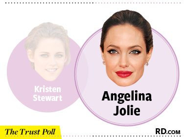 Answer: Angelina Jolie