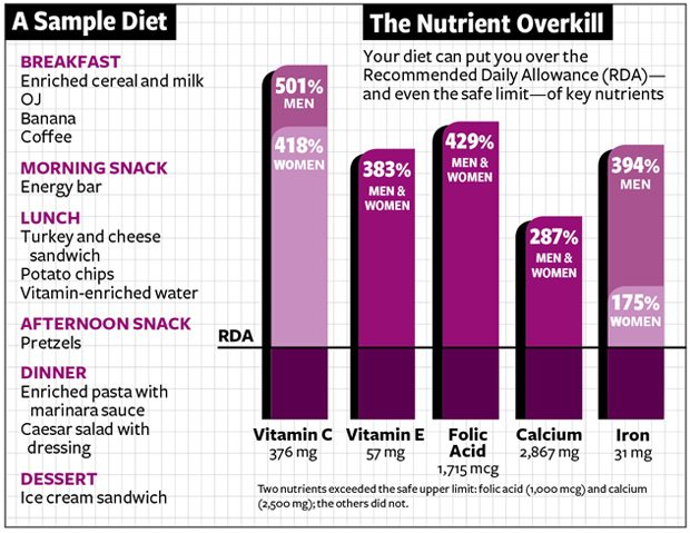 How You Might Be ODing on Vitamins, Thanks to Fortified Foods