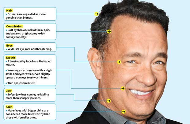 Trust poll winner: Tom Hanks is America's most trusted man
