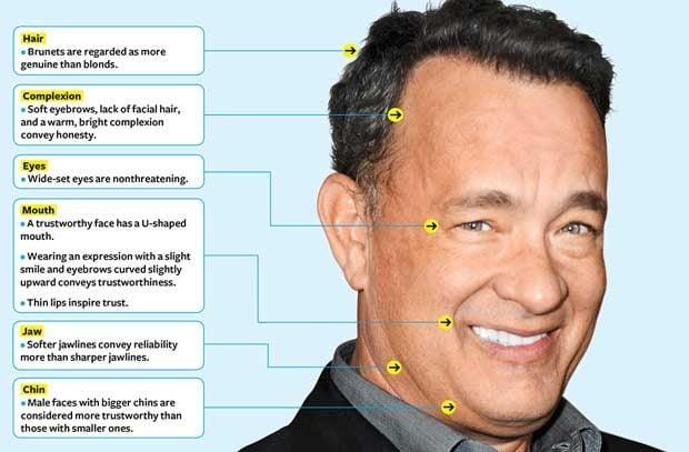 Trust poll winner: Tom Hanks is America's most trusted man