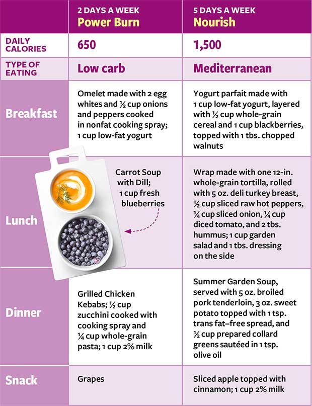 type 2 diabetes meal plan pdf