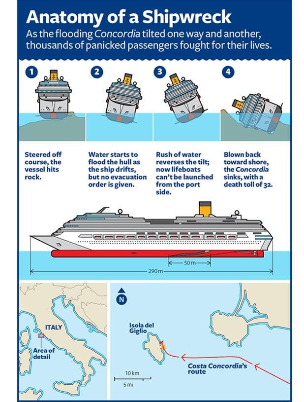 Costa Concordia Chart