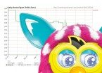 Ways to Save on Holiday Shopping—Furby