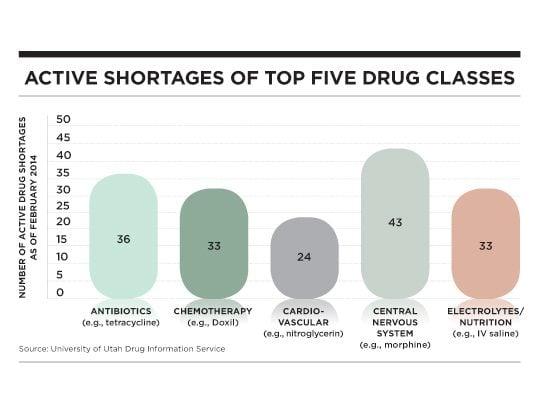 drug shortages five drug classes