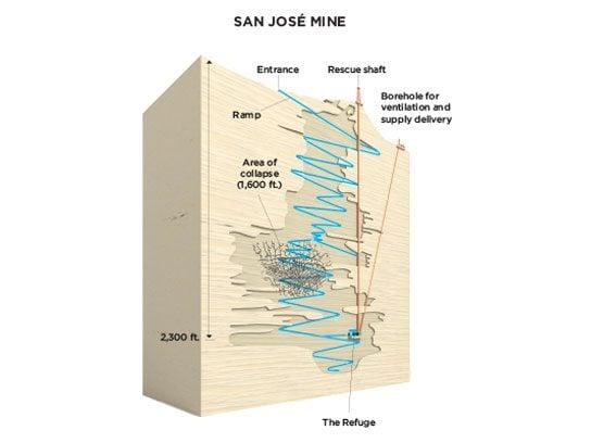 buried alive rescue diagram