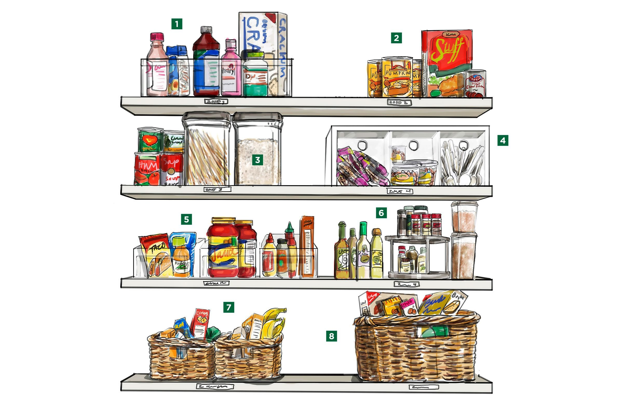 Image result for zone your pantry