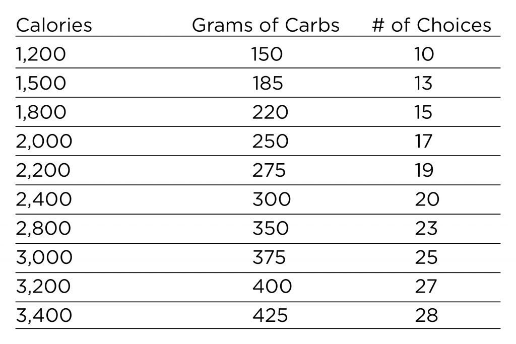 Carb Counting Charts