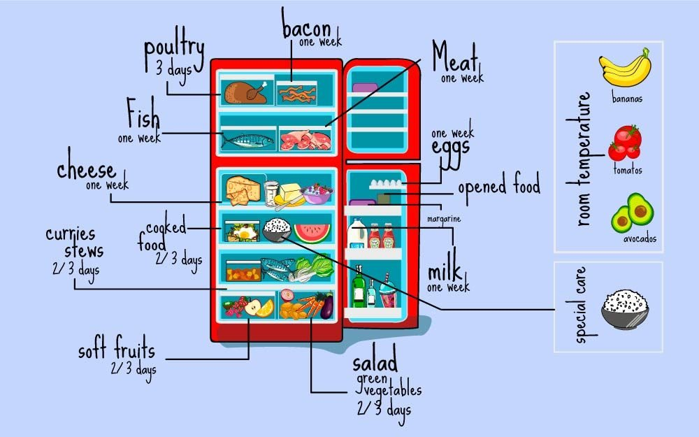 Here's-the-Right-Way-to-Organize-Your-Mess-of-a-Fridge