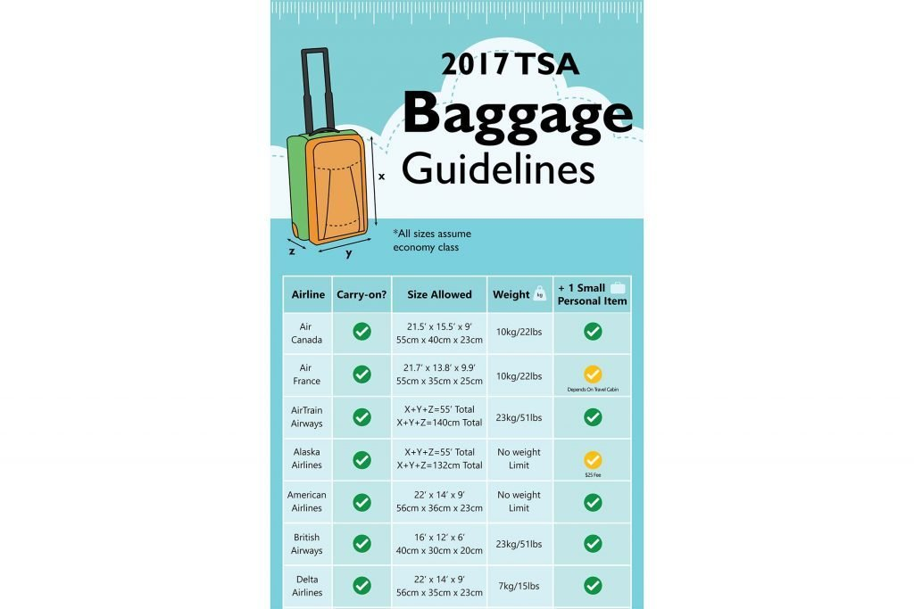 Size Chart Of Carry On Luggage For Major Airlines Reader S Digest