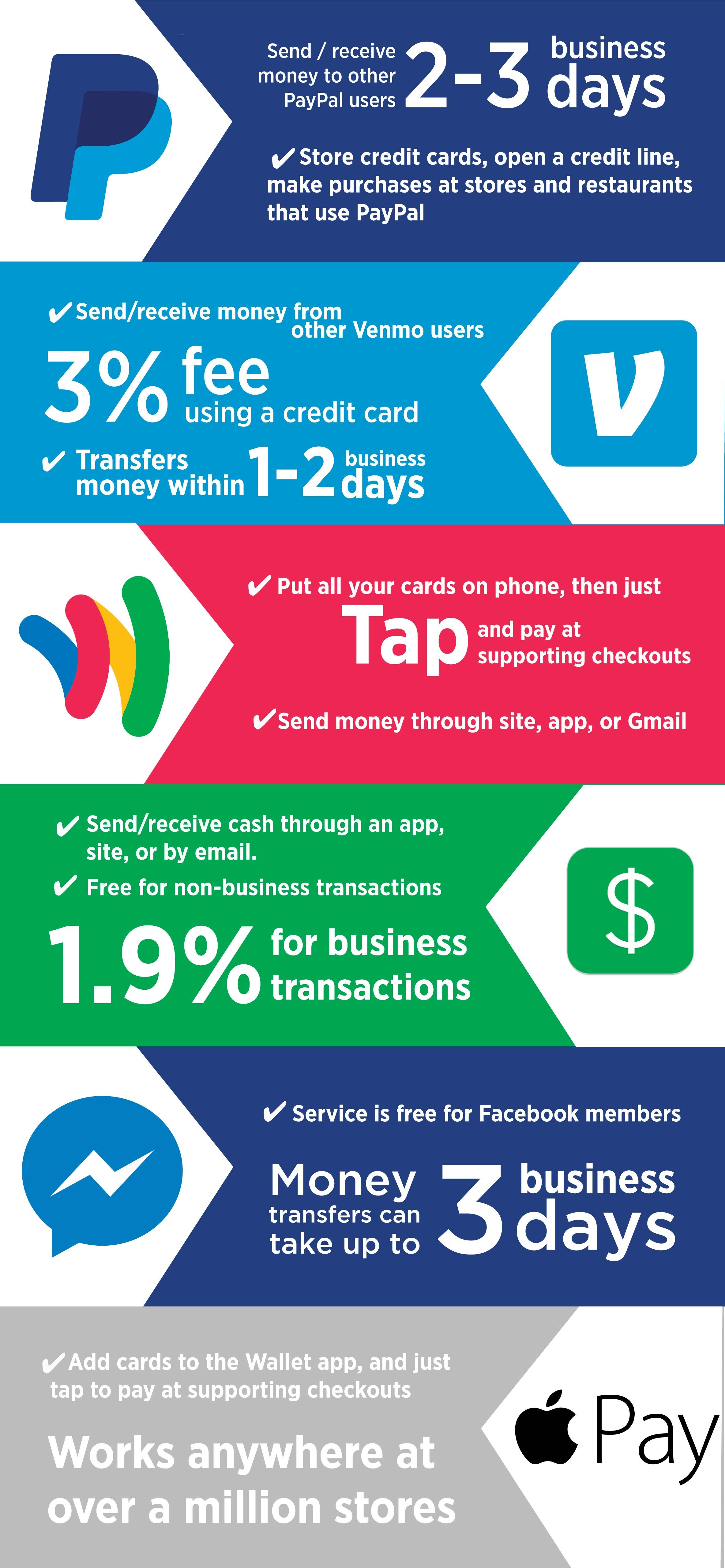 Use-This-Infographic-To-Never-Have-to-Carry-Cash-Again