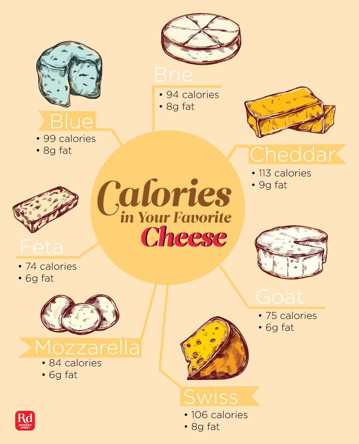 List Of Foods High In Calories But Low In Fat
