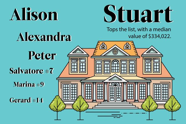 If-You-Have-Any-of-These-Names,-You'll-Probably-Have-a-Mansion-One-Day