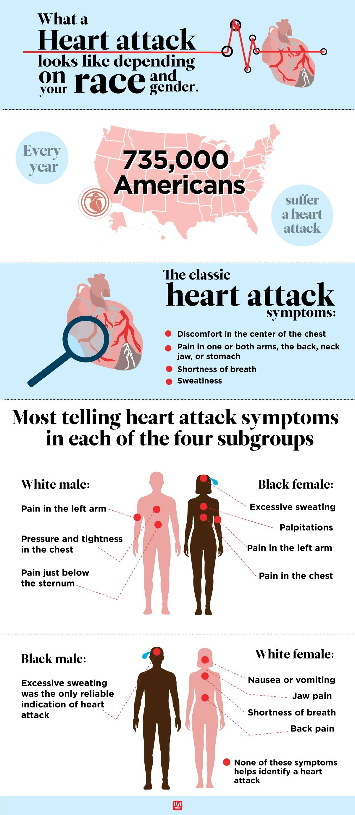 This-Infographic-Shows-What-a-Heart-Attack-Looks-Like-Depending-on-Your-Race-and-Gender
