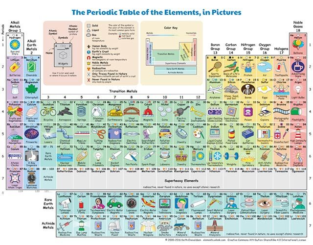"""02-This-""""Periodic-Table""""-Shows-How-Each-Element-Plays-a-Part-in-Our-Daily-Lives-©-2005-2016-Keith-Enevoldsen-elements.wlonk.com-CC-BY-SA-4.0"""