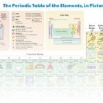 "This ""Periodic Table"" Shows How Each Element Plays a Part in Our Daily Lives"