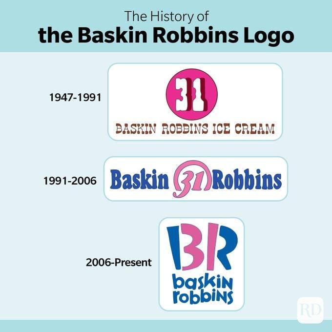 The history of the Baskin Robbins Logo