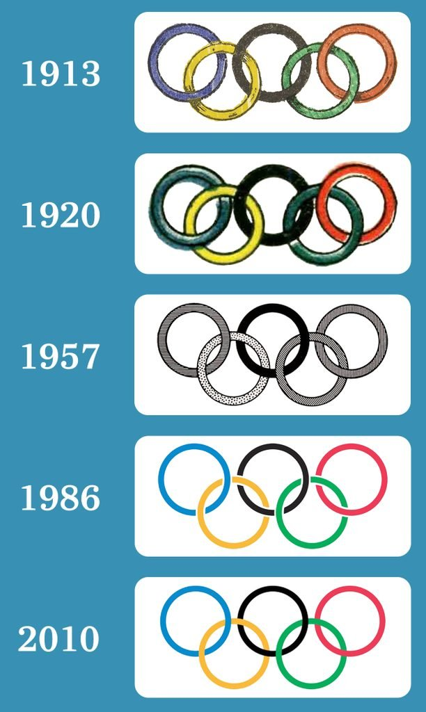 evolution of the Olympic Rings