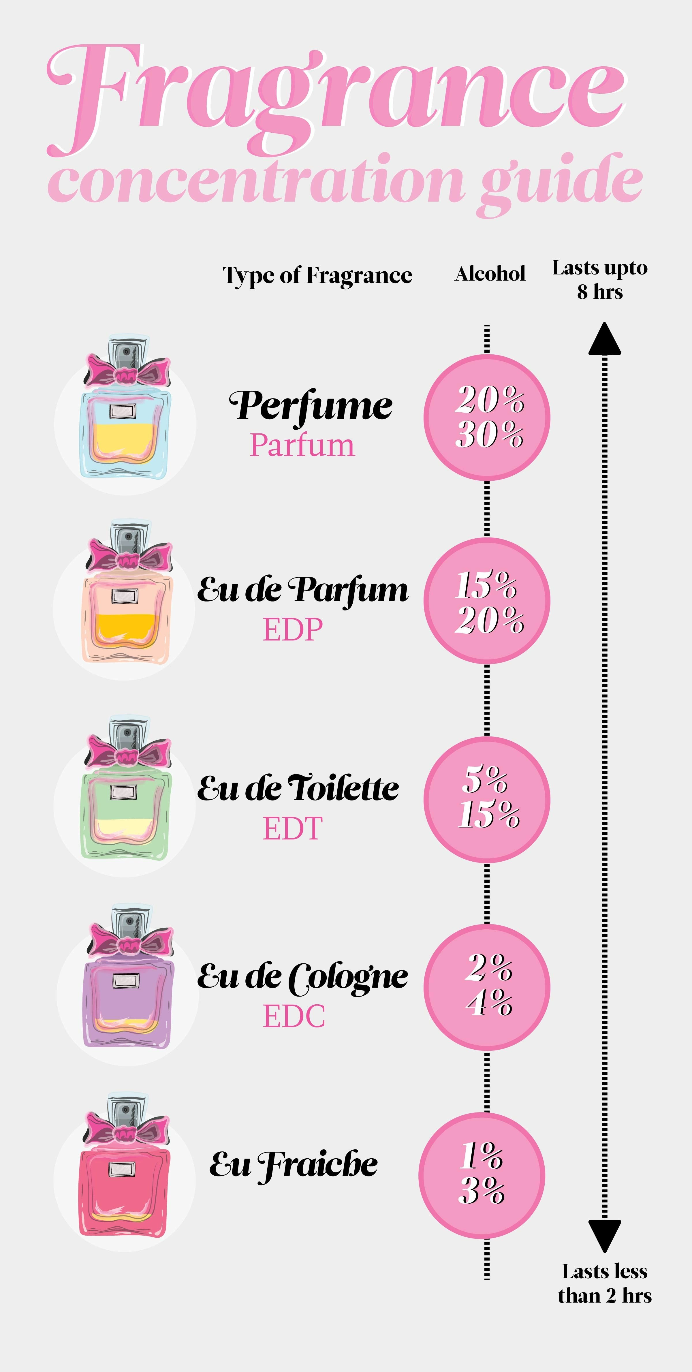 Cologne Vs Perfume Differences Between Fragrances Reader S Digest