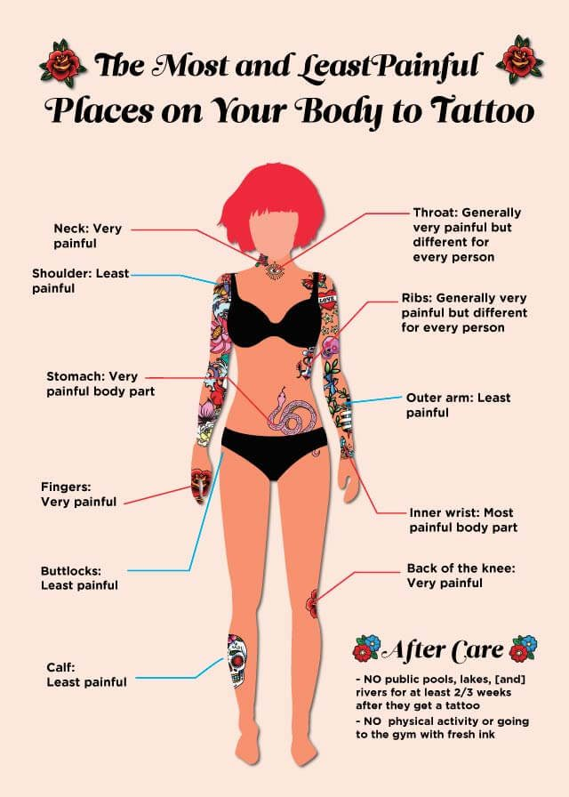the most  and least  painful places on your body to tattoo