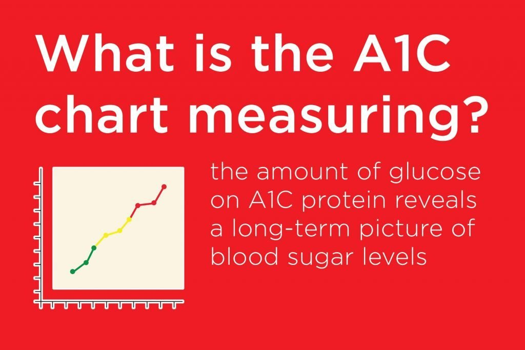 A1c Meaning What You Need To Know About A1c The Healthy