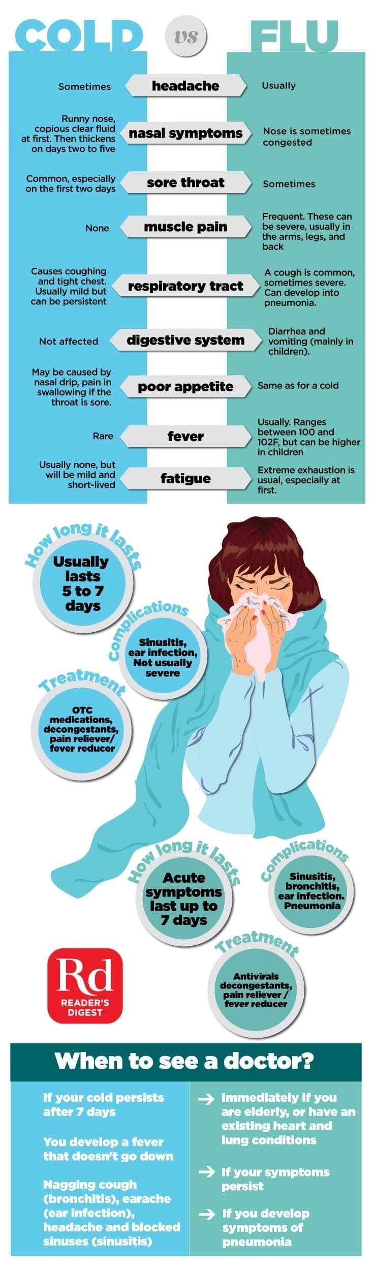 cold vs flu what s the difference reader s digest