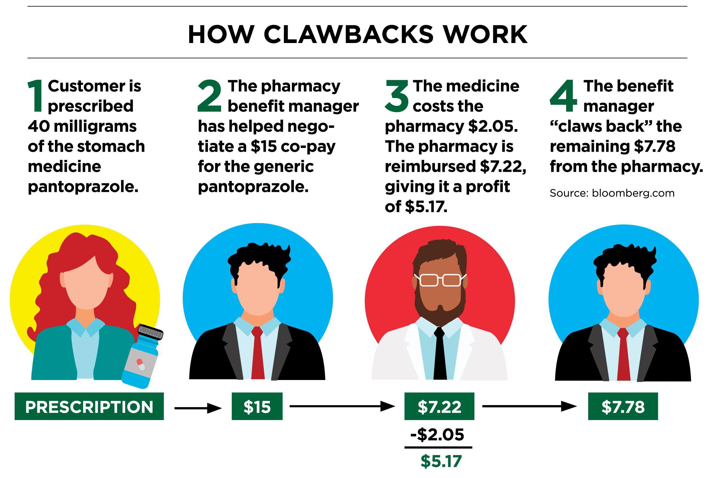 How Clawbacks Work