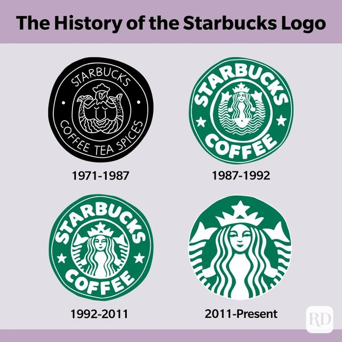 History of the Starbucks logo (four logos from 1971 to present)