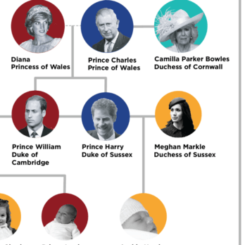 The Entire Royal Family Tree, Explained in One Easy Chart
