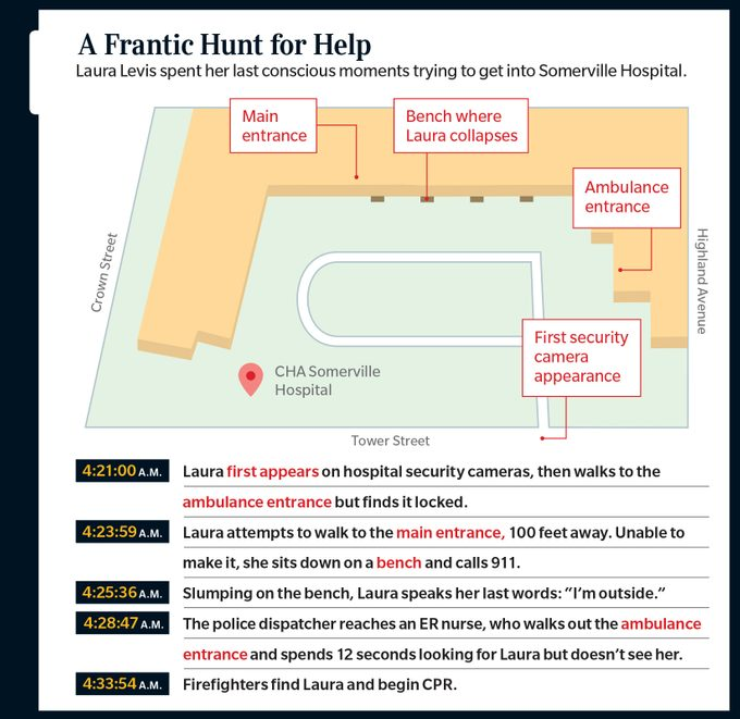 infographic showing an illustration of the hospital and where and when each event took place