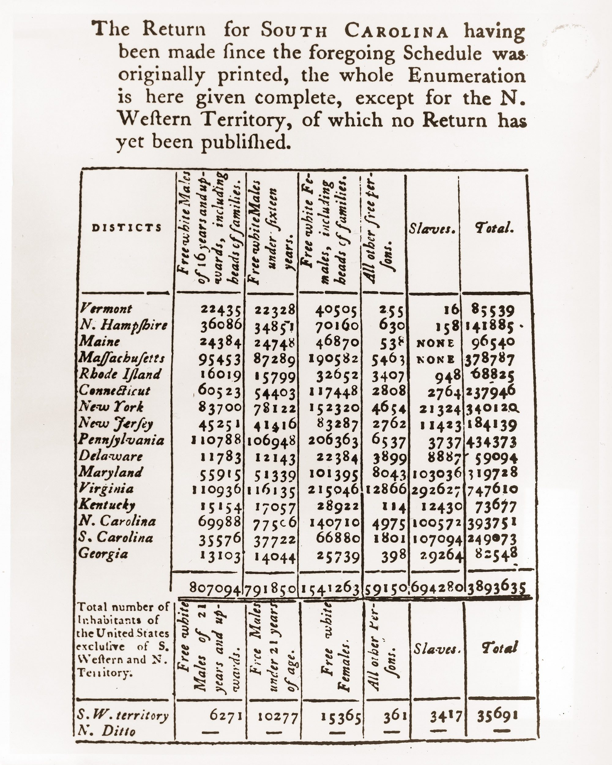 historical US first census population results 1790