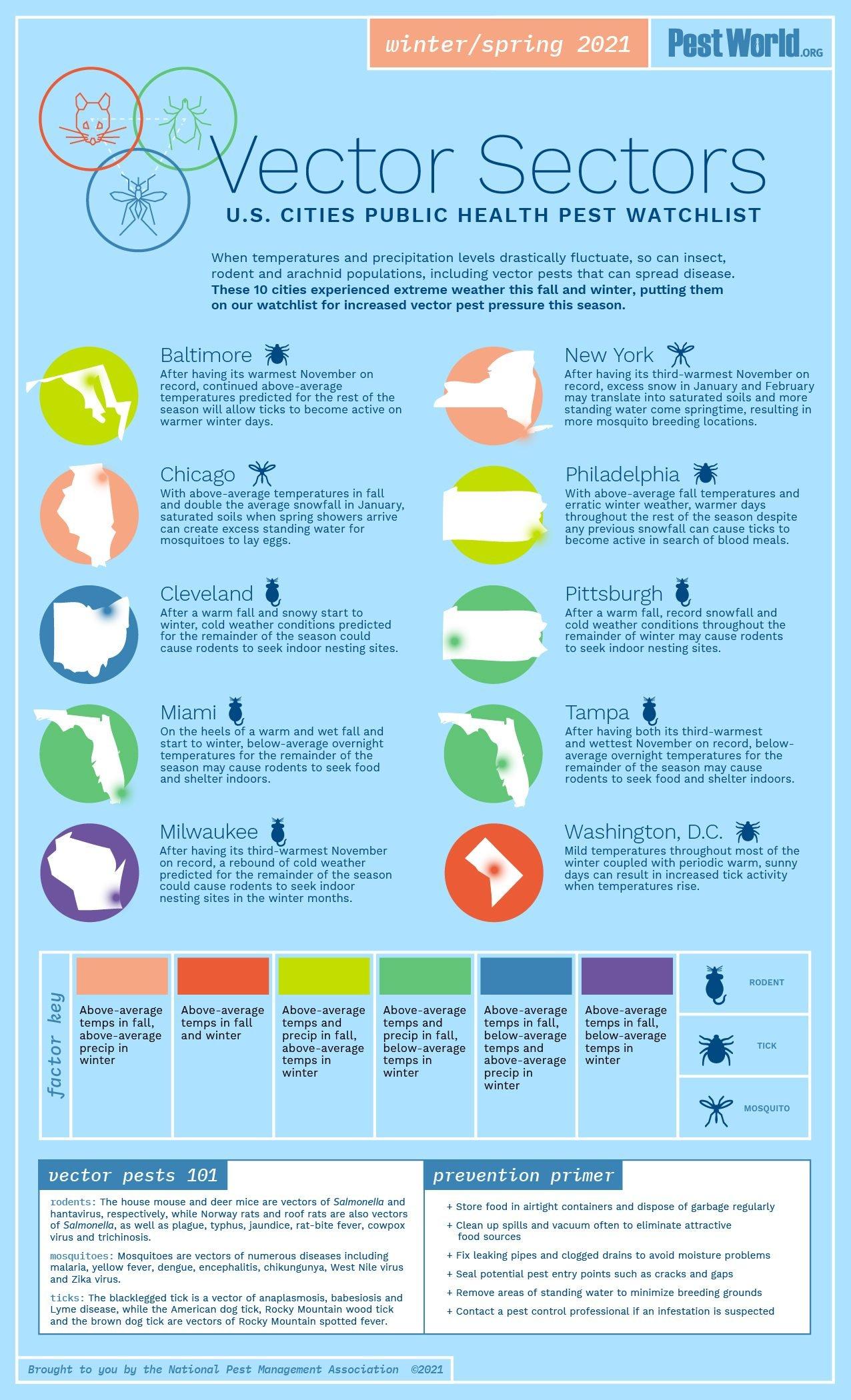 Us Cities Public Health Pest Watchlist Infographic