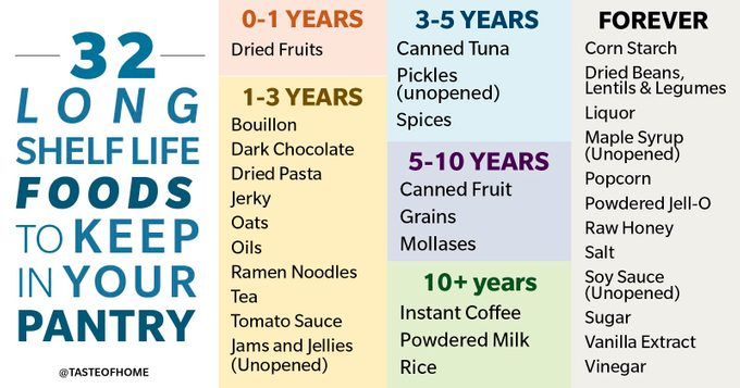 CHART OF PANTRY FOOD SHELF LIVES
