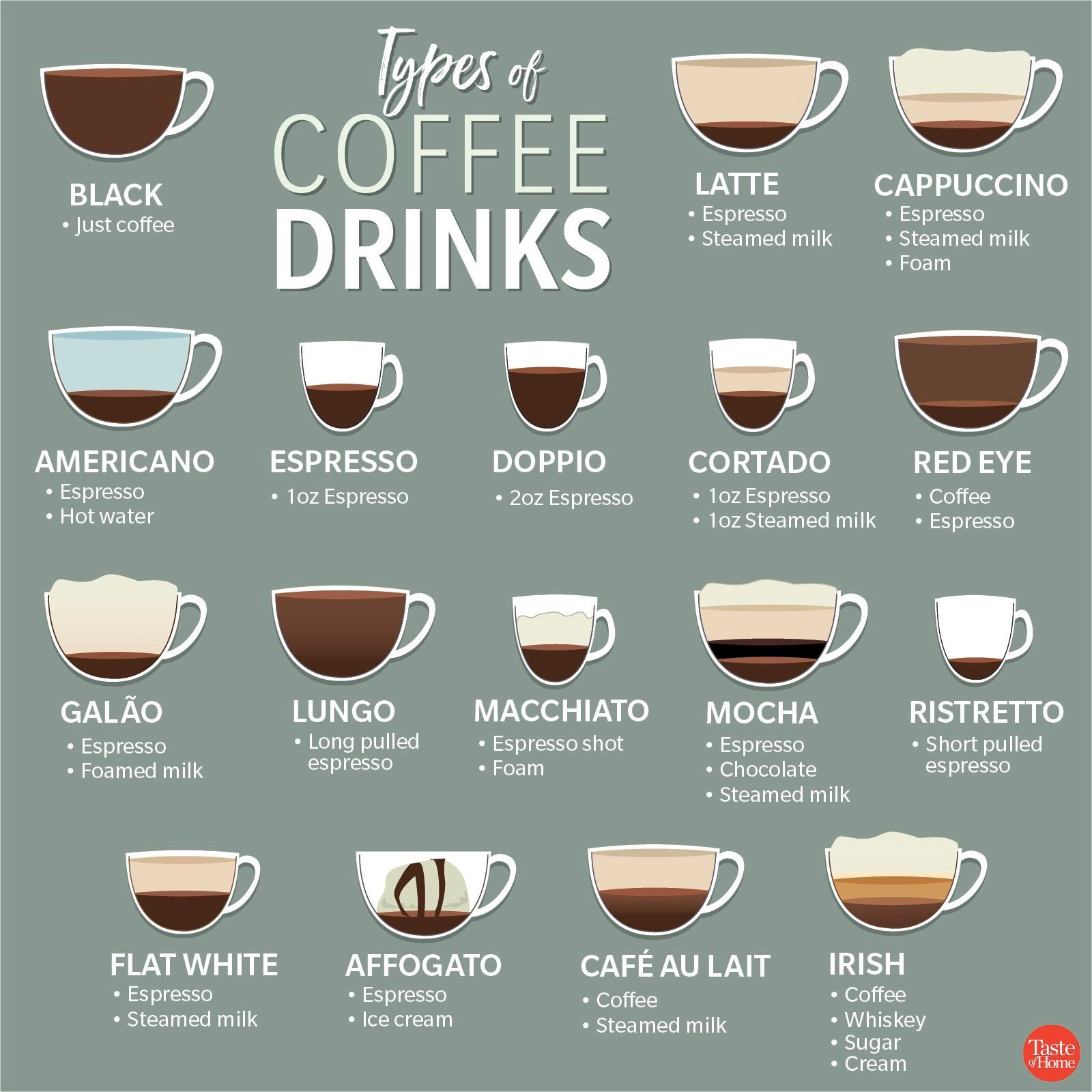 Types of Coffee Drinks_1200X1200
