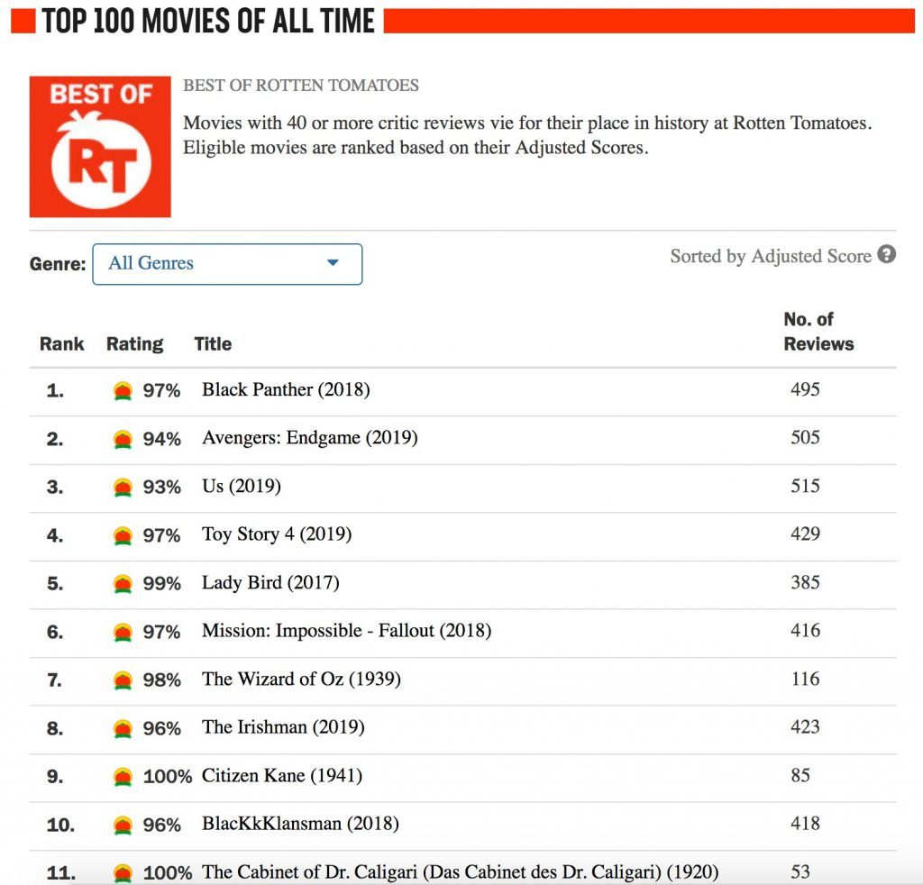 Things Movie Fans Don T Know About Rotten Tomatoes Reader S Digest