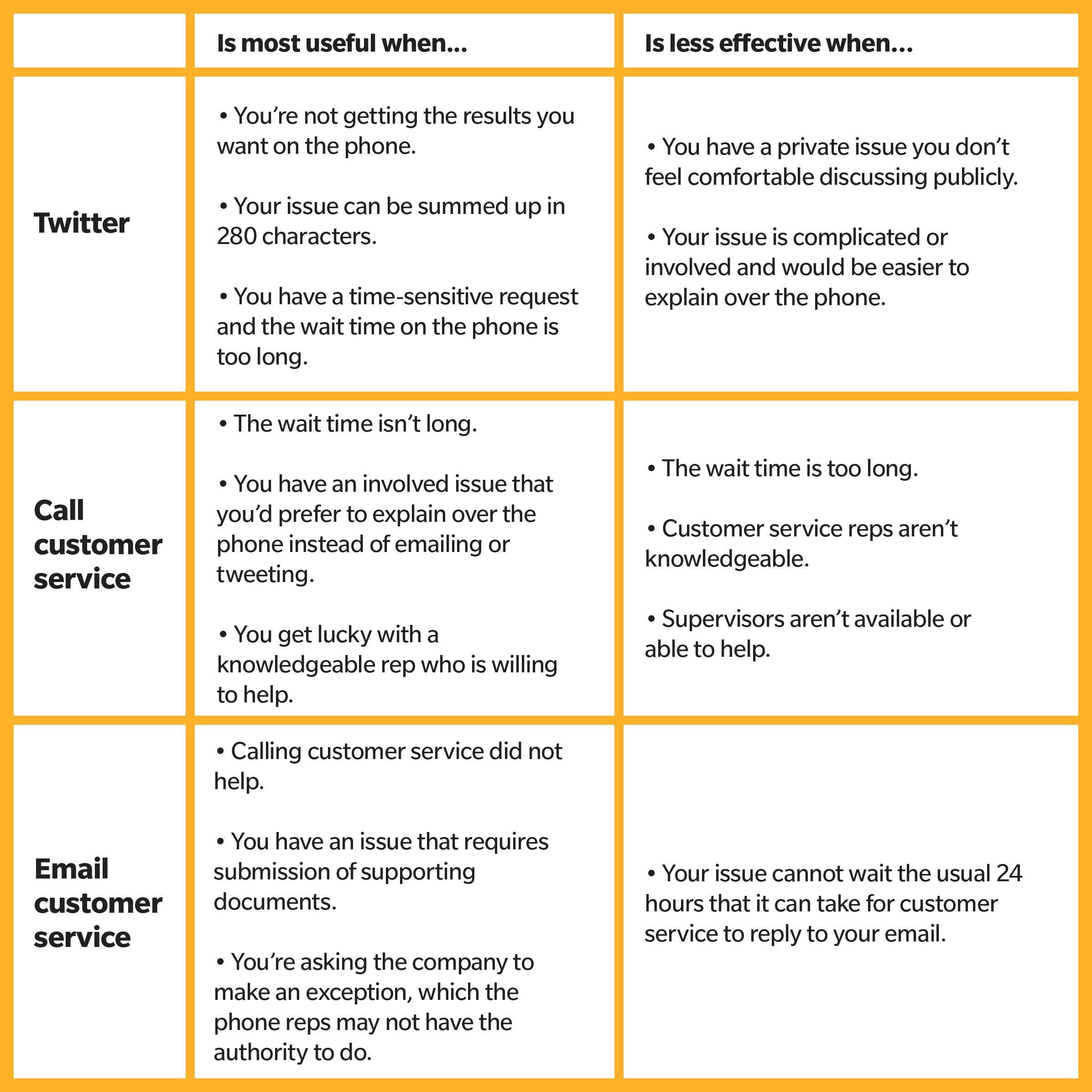 twitter vs phone vs email chart