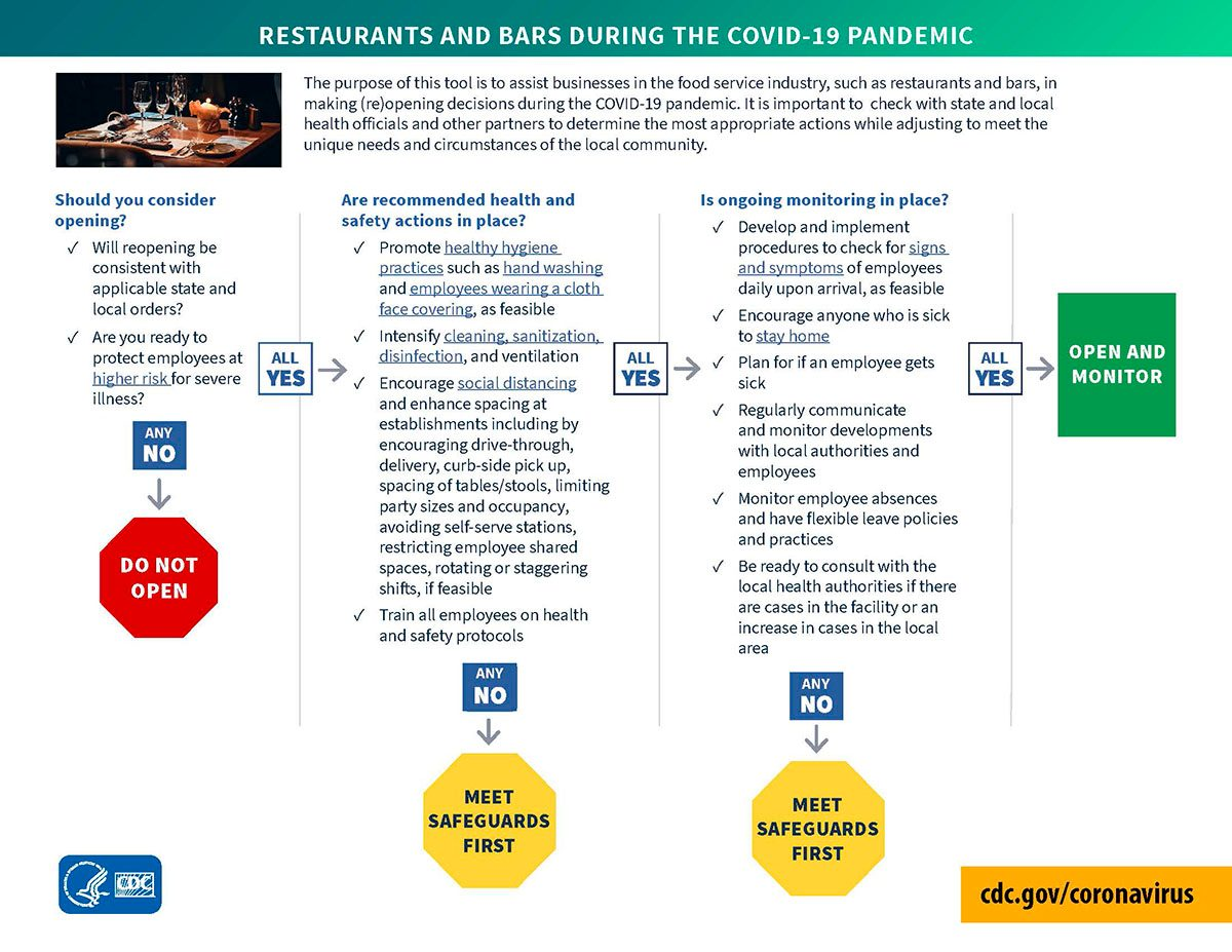 CDC restaurants and bars decision tree