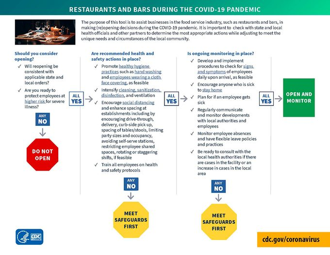 CDC restaurants and bars decision tree
