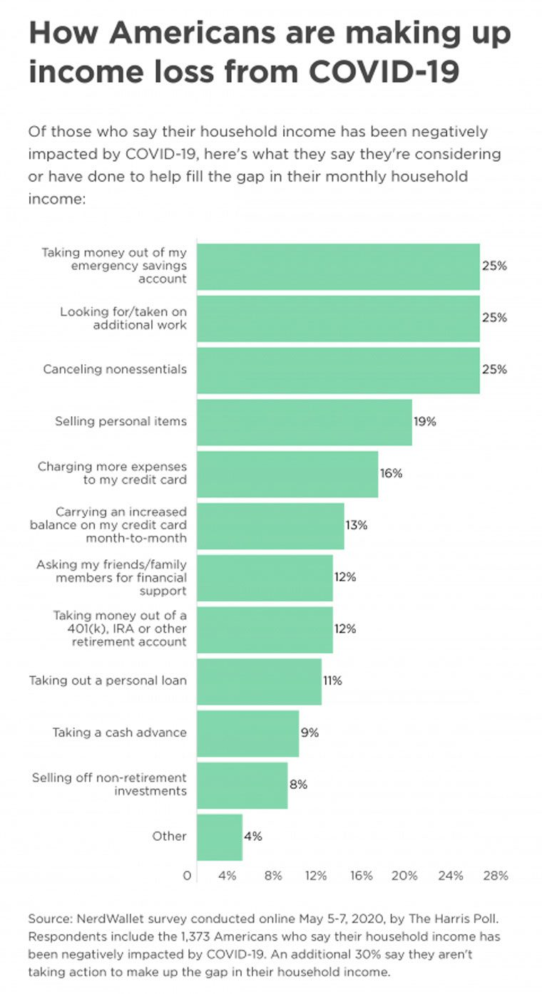 nerdwallet graphic - how americans are making up income loss from covid-19
