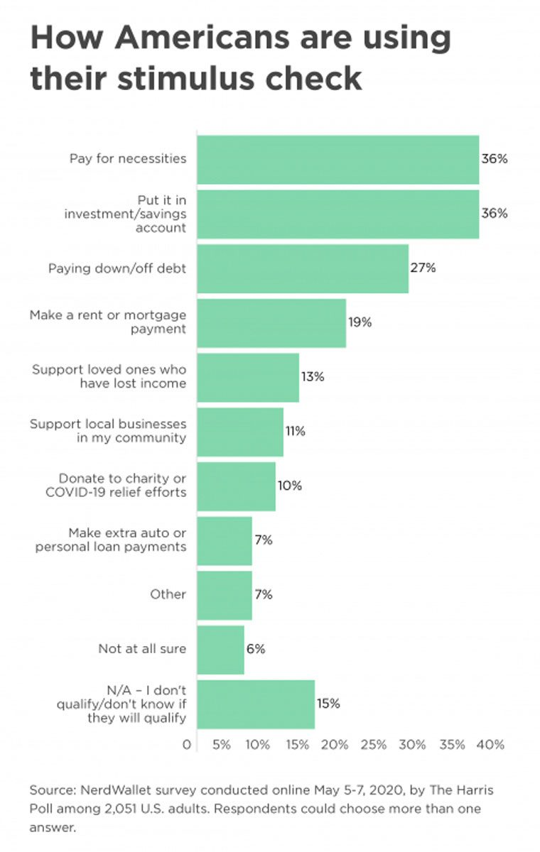 nerdwallet graphic - how americans are using their stimulus check