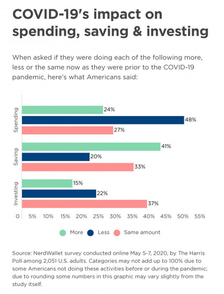 nerdwallet graphic - covid-19 impact on spending, saving, and investing