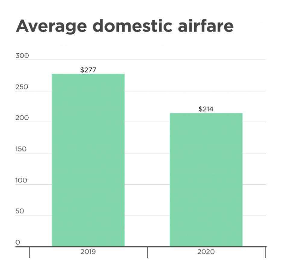 average domestic airfare chart