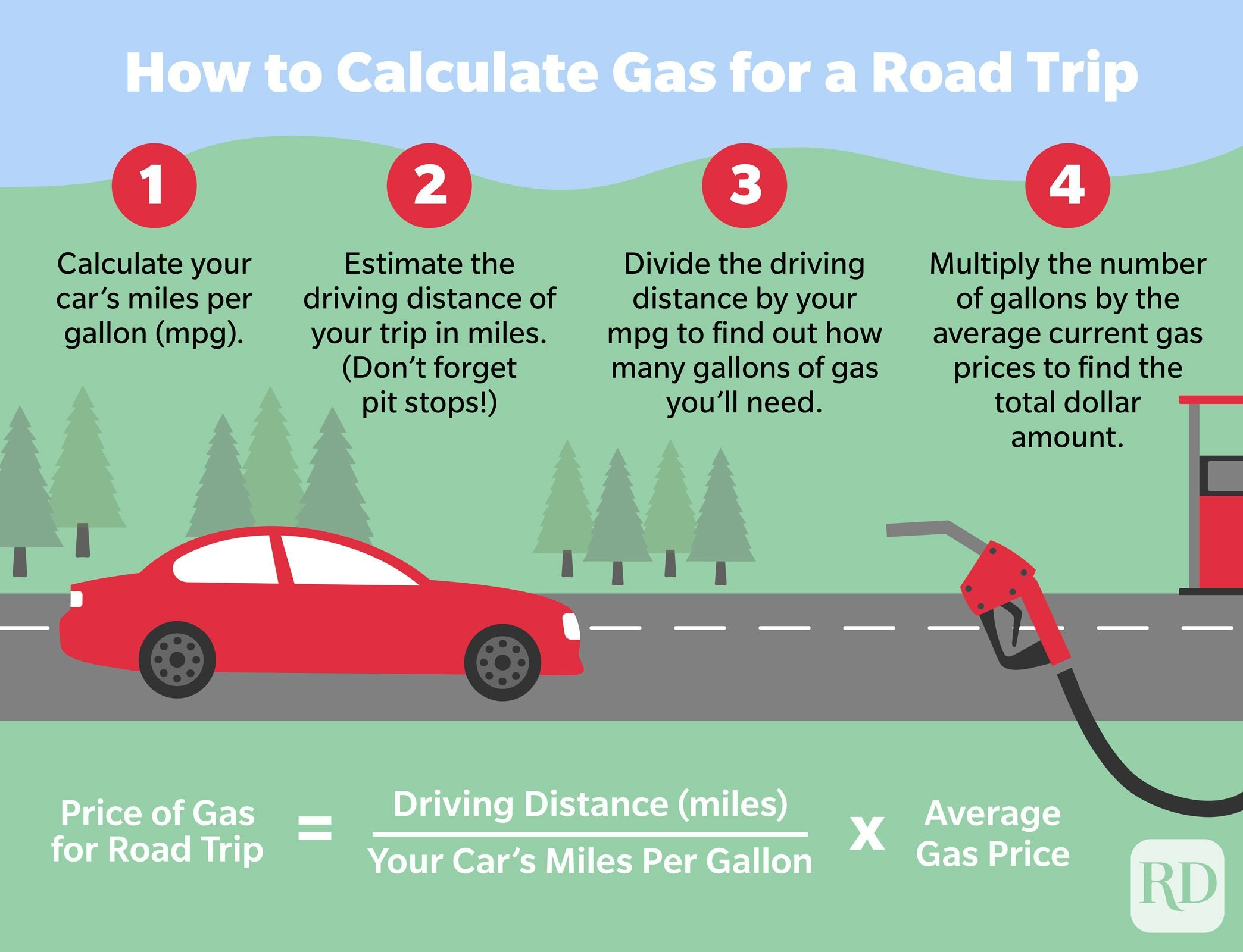 Infographic explaining how to calculate how much you will have to pay for gas on a road trip