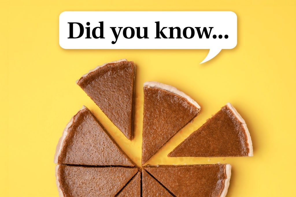 "pumpkin pie cut into slices on yellow background. speech bubble reads, ""Did you know..."""