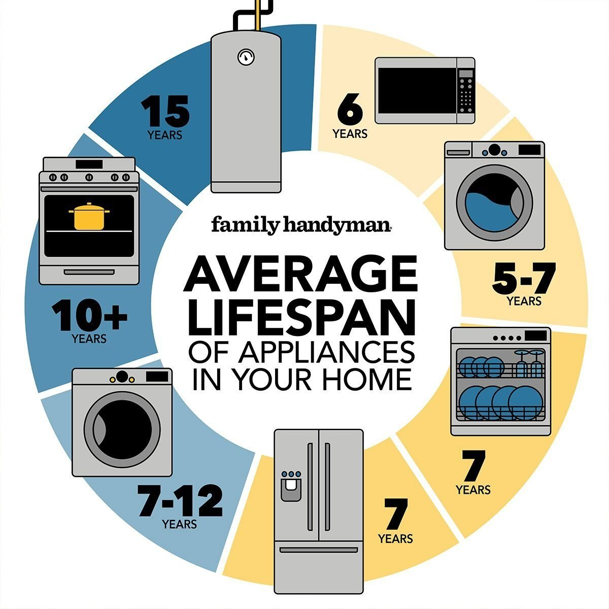 chart showing the life spans of household appliances
