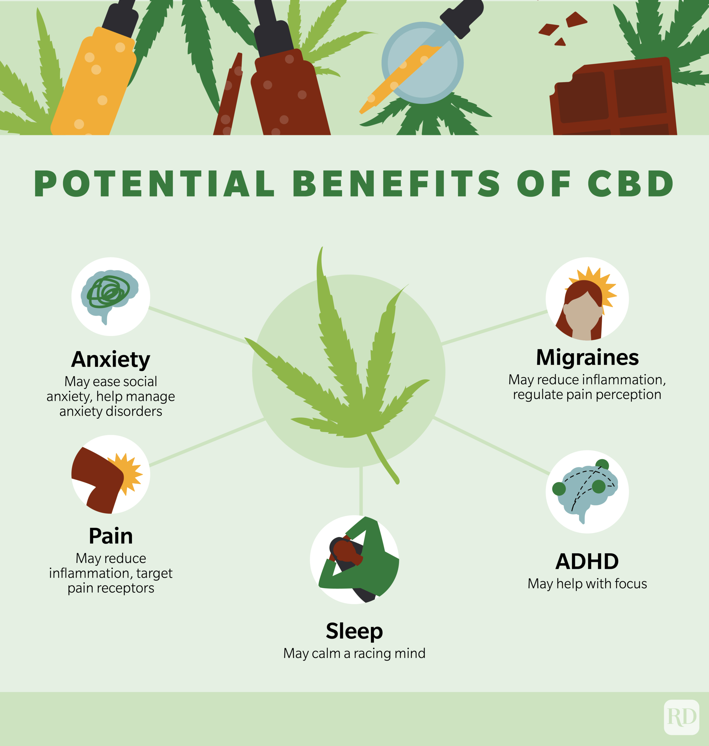 Potential Benefits of CBD infographic denoting anxiety, pain, sleep, adhd, and migraines