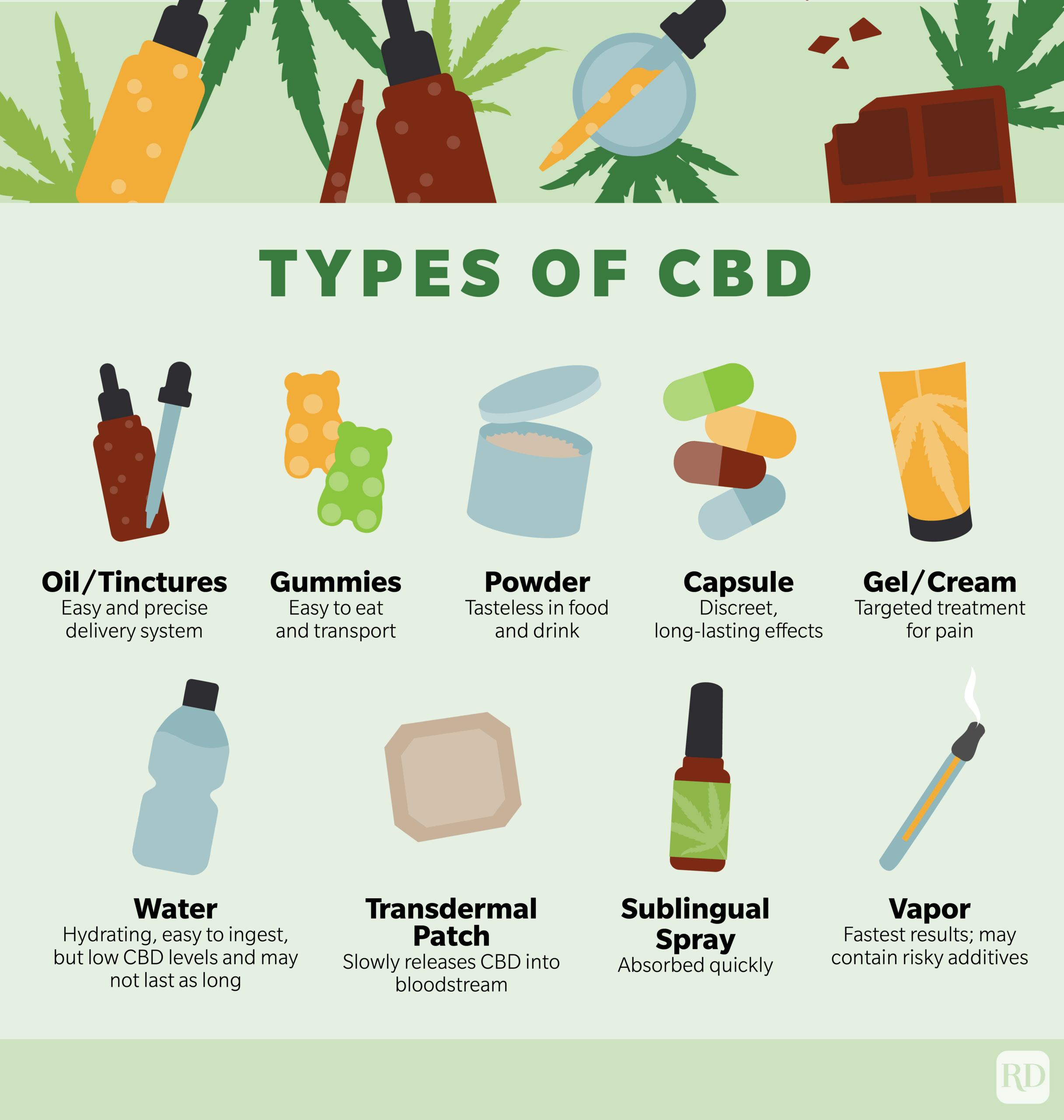 types of CBD infographic denoting oil/tinctures, gummies, powder, capsule, gel/cream, water, skin patch, spray, and vapor