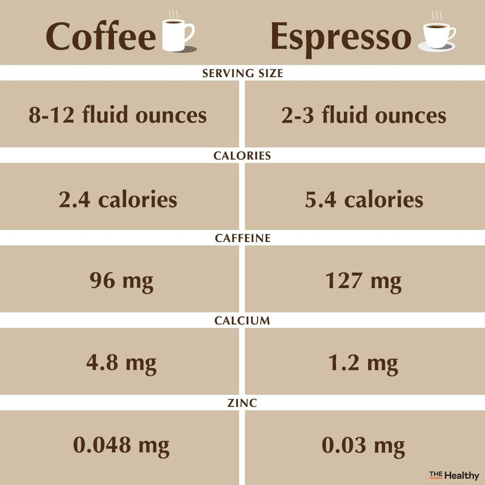 Coffee Vs Espresso Infographic denoting differences in serving size, calories, caffeine, calcium, and zinc
