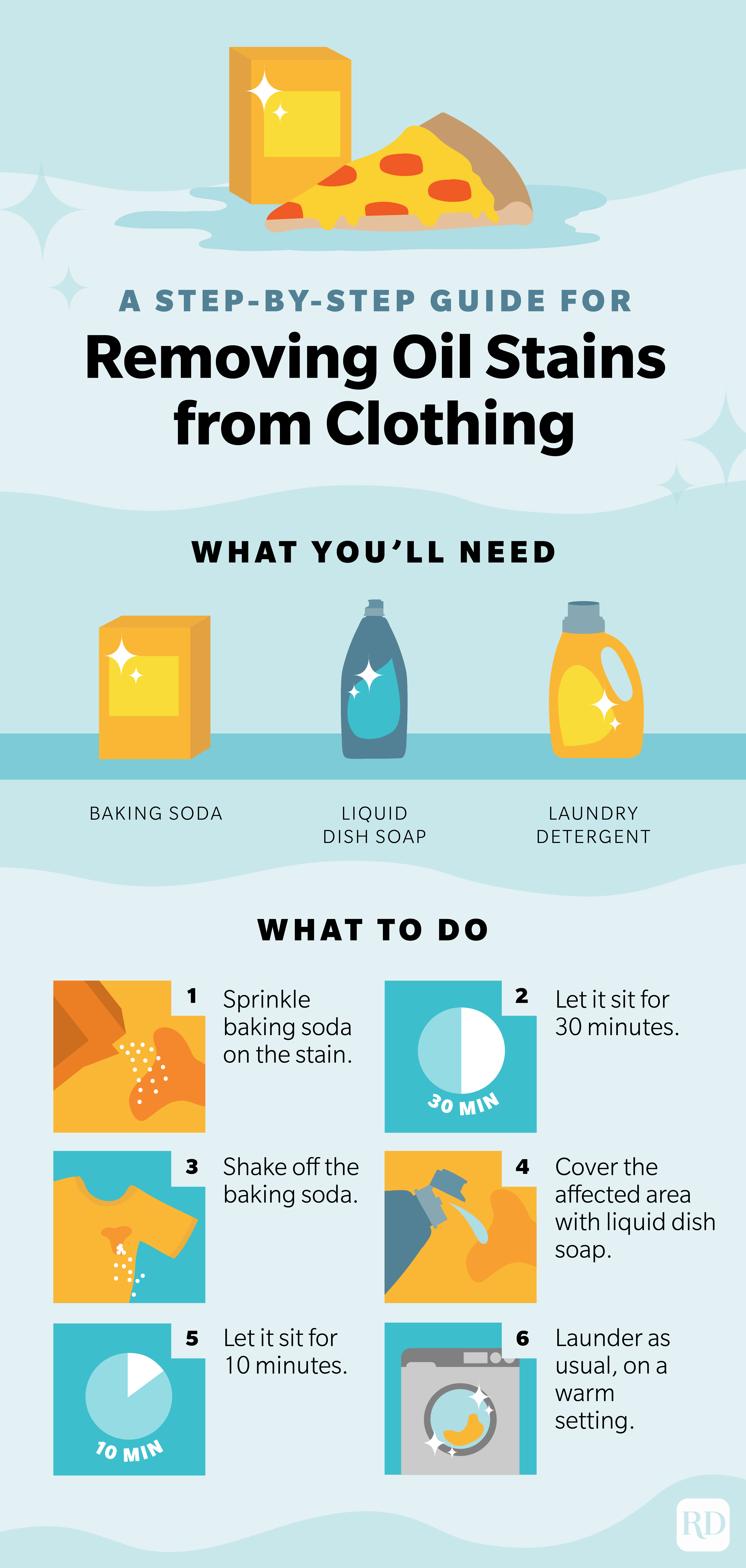 Infographic explaining how to remove oil stains from clothing.